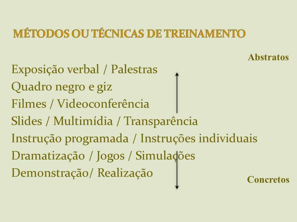 Exposição verbal / Palestras Quadro negro e giz Filmes / Videoconferência Slides / Multimídia / Transparência Instrução programada / Instruções indivi