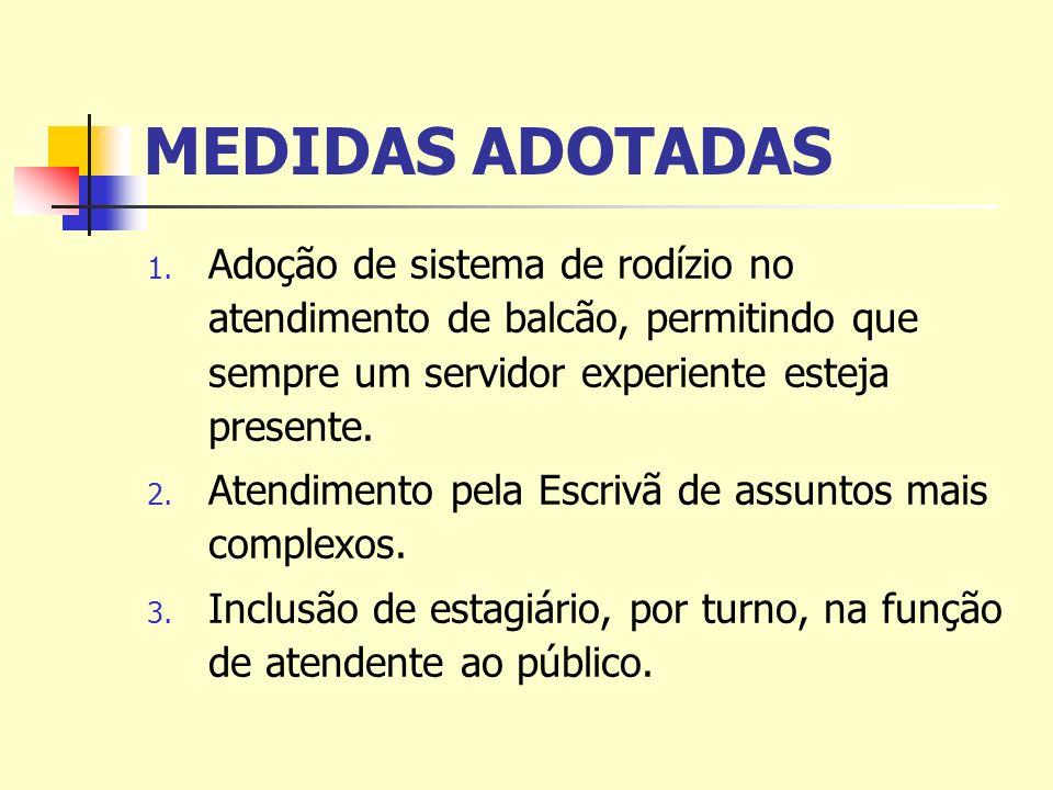 MEDIDAS ADOTADAS 1. Adoção de sistema de rodízio no atendimento de balcão, permitindo que sempre um servidor experiente esteja presente. 2. Atendiment