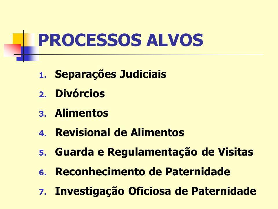 PROCESSOS ALVOS 1. Separações Judiciais 2. Divórcios 3.