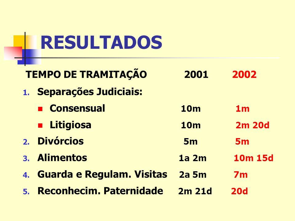RESULTADOS TEMPO DE TRAMITAÇÃO 2001 2002 1.