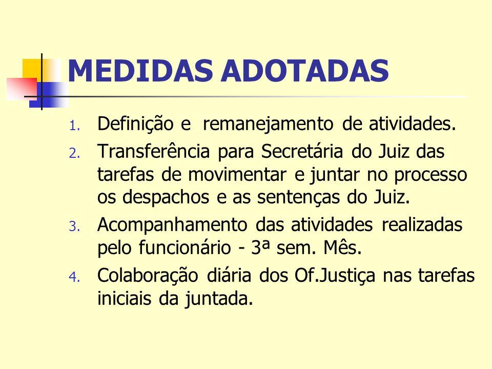 MEDIDAS ADOTADAS 1. Definição e remanejamento de atividades.