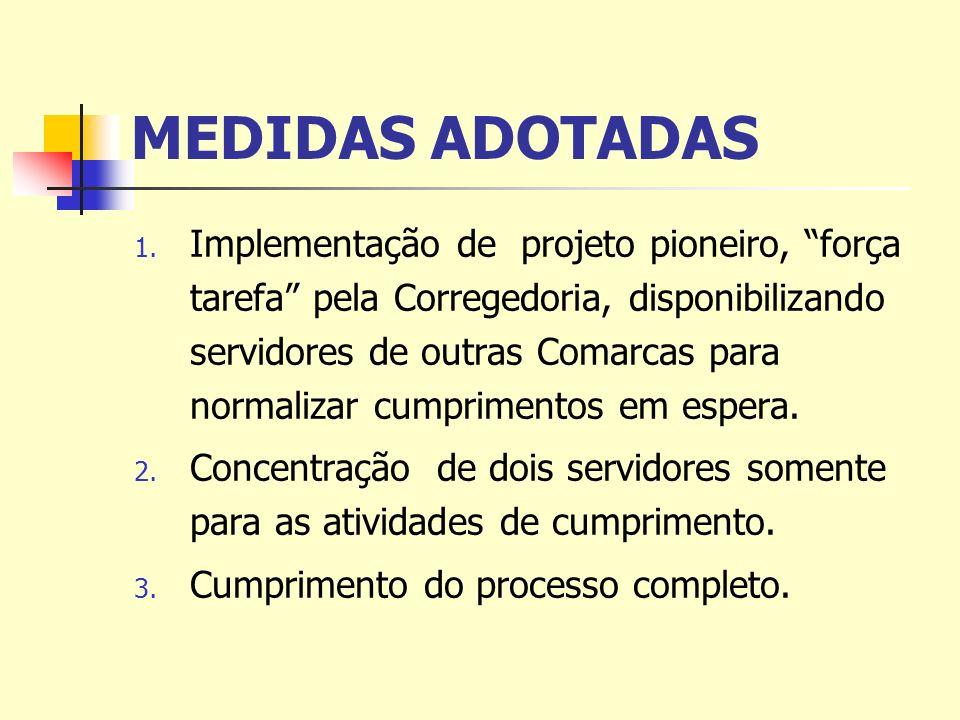 MEDIDAS ADOTADAS 1. Implementação de projeto pioneiro, força tarefa pela Corregedoria, disponibilizando servidores de outras Comarcas para normalizar