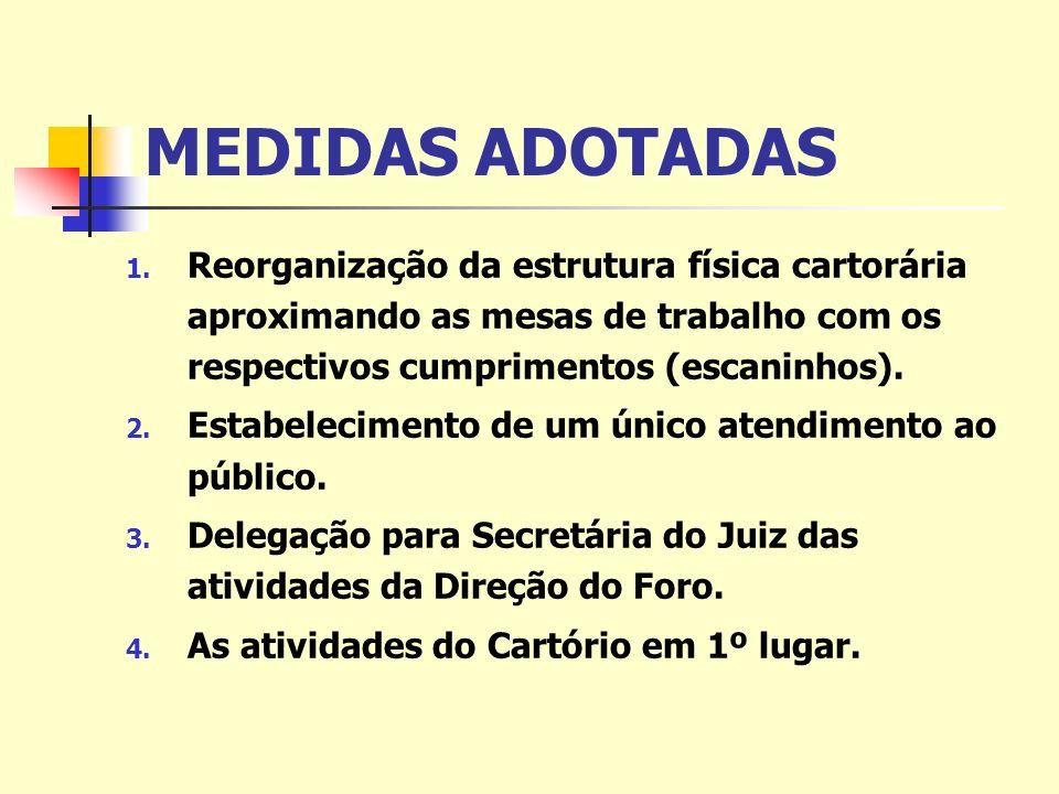 MEDIDAS ADOTADAS 1. Reorganização da estrutura física cartorária aproximando as mesas de trabalho com os respectivos cumprimentos (escaninhos). 2. Est