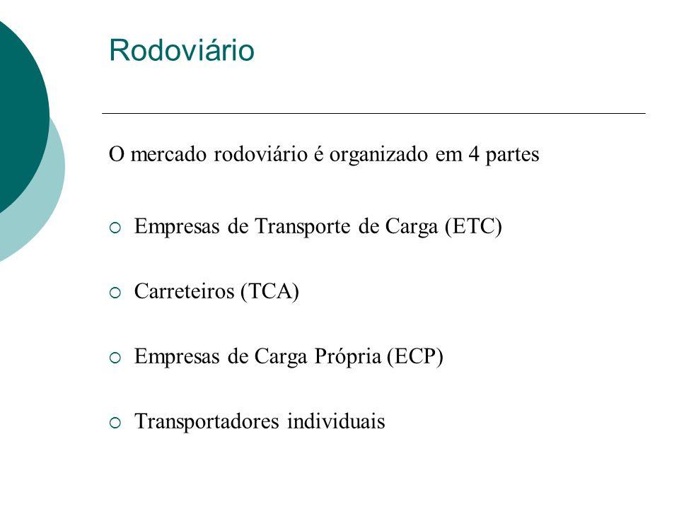 O mercado rodoviário é organizado em 4 partes Empresas de Transporte de Carga (ETC) Carreteiros (TCA) Empresas de Carga Própria (ECP) Transportadores