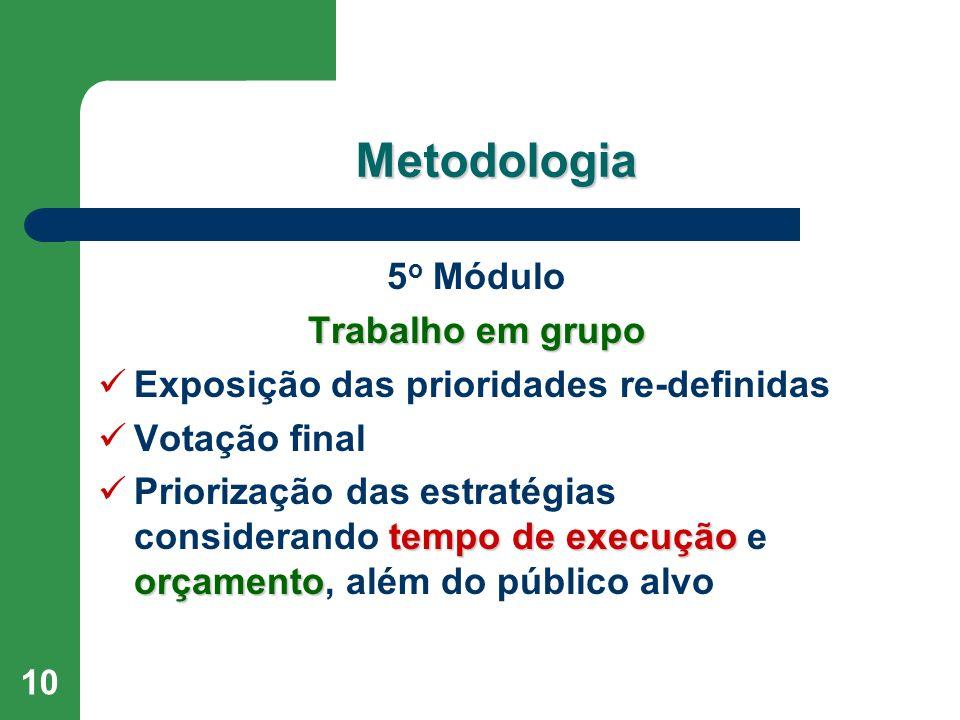 10 Metodologia 5 o Módulo Trabalho em grupo Exposição das prioridades re-definidas Votação final tempo de execução orçamento Priorização das estratégias considerando tempo de execução e orçamento, além do público alvo