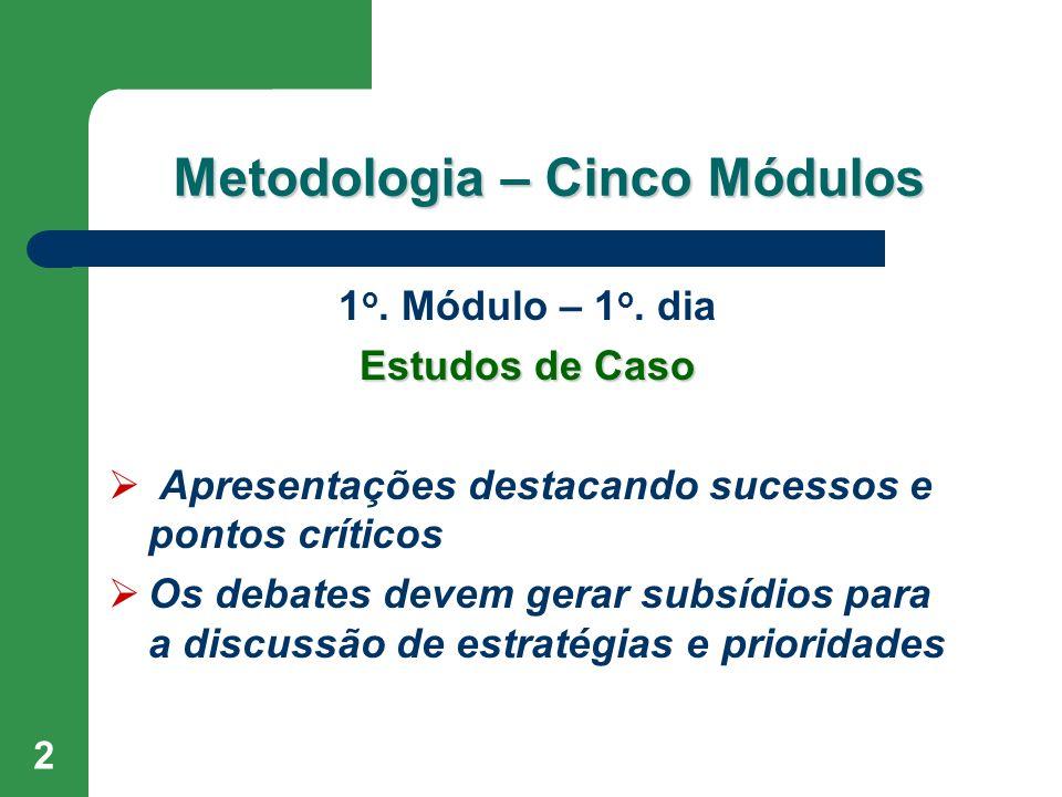 2 Metodologia – Cinco Módulos 1 o. Módulo – 1 o. dia Estudos de Caso Apresentações destacando sucessos e pontos críticos Os debates devem gerar subsíd