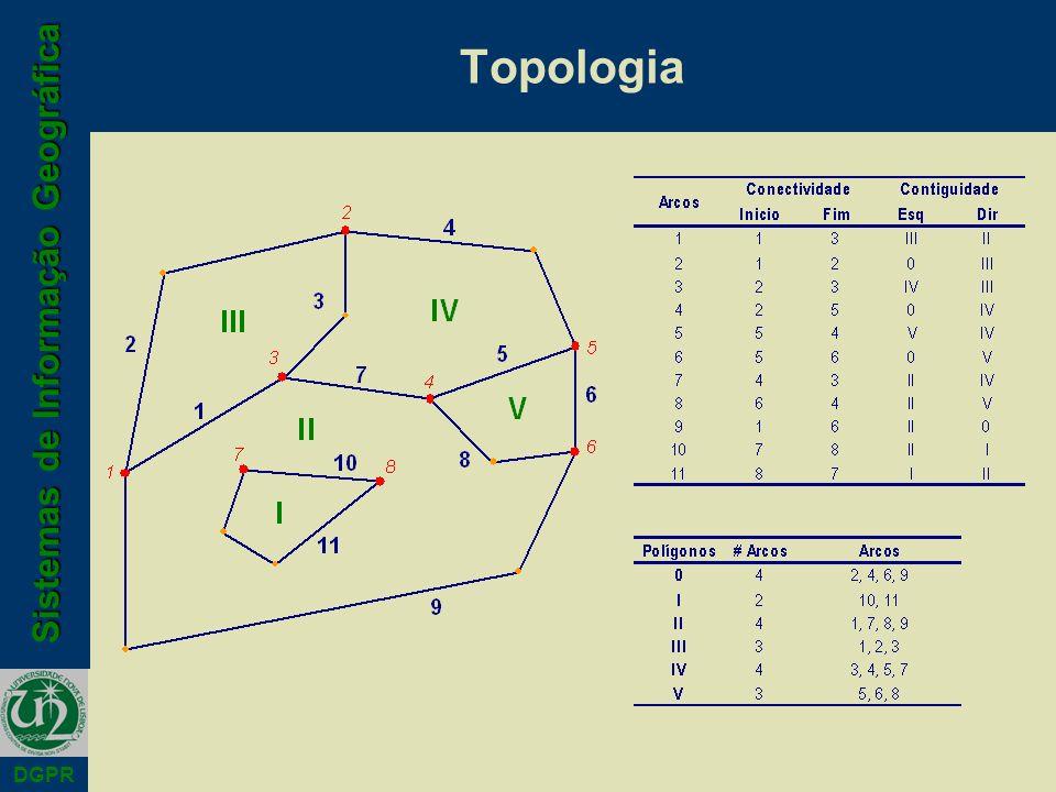 Sistemas de Informação Geográfica DGPR Topologia