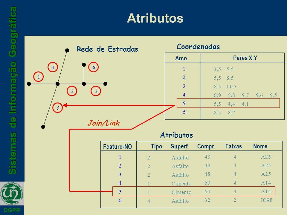 Sistemas de Informação Geográfica DGPR Atributos 123456123456 Arco Pares X,Y 3,5 5,5 5,5 8,5 8,5 11,5 6,9 5,8 5,7 5,6 5,5 5,5 4,4 4,1 8,5 8,7 2 1 6 5