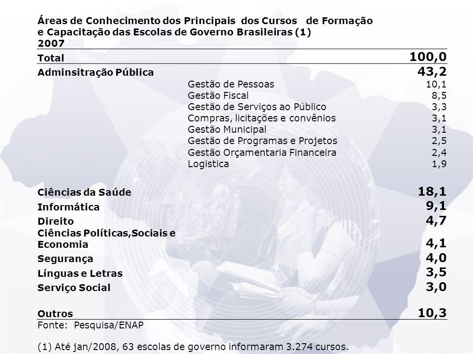Áreas de Conhecimento dos Principais dos Cursos de Formação e Capacitação das Escolas de Governo Brasileiras (1) 2007 Total 100,0 Adminsitração Pública 43,2 Gestão de Pessoas10,1 Gestão Fiscal8,5 Gestão de Serviços ao Público3,3 Compras, licitações e convênios3,1 Gestão Municipal3,1 Gestão de Programas e Projetos2,5 Gestão Orçamentaria Financeira2,4 Logistica1,9 Ciências da Saúde 18,1 Informática 9,1 Direito 4,7 Ciências Políticas,Sociais e Economia 4,1 Segurança 4,0 Línguas e Letras 3,5 Serviço Social 3,0 Outros 10,3 Fonte: Pesquisa/ENAP (1) Até jan/2008, 63 escolas de governo informaram 3.274 cursos.