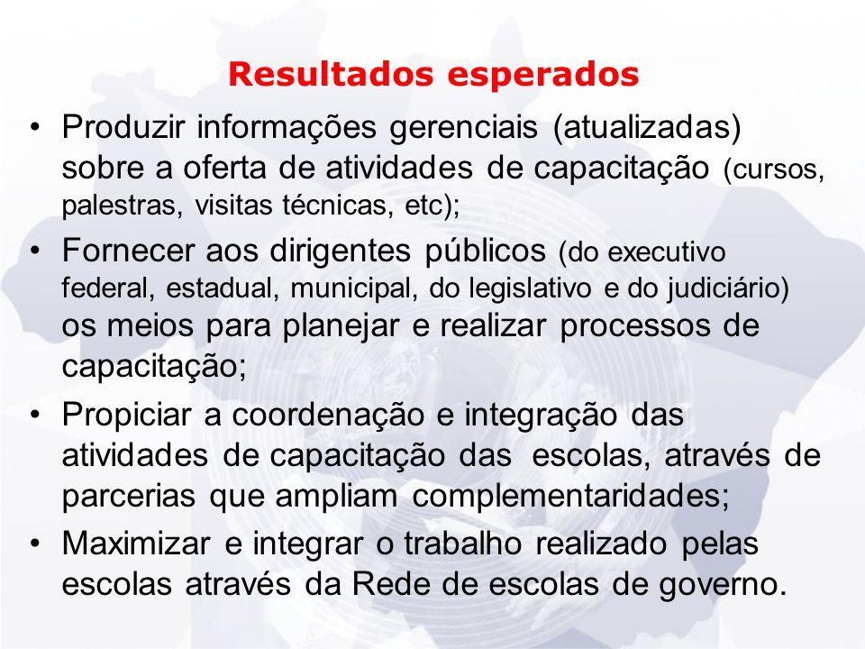 Cursos cadastrados que informaram modalidade de ensino Brasil e Regiões - 2007 Regiões do paísCurso Presencial (A) Curso a Distância (B) Total (C ) A/C Brasil 2.347290 2.63789,0 NORTE2090 100,0 SUL30295 39776,1 NORDESTE32410 33497,0 CENTRO-OESTE363135 49872,9 SUDESTE1.14950 1.19995,8 Fonte: Pesquisa ENAP (2009)