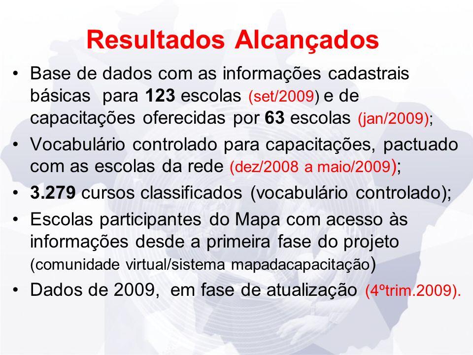 Resultados Alcançados Base de dados com as informações cadastrais básicas para 123 escolas (set/2009) e de capacitações oferecidas por 63 escolas (jan/2009); Vocabulário controlado para capacitações, pactuado com as escolas da rede (dez/2008 a maio/2009 ); 3.279 cursos classificados (vocabulário controlado); Escolas participantes do Mapa com acesso às informações desde a primeira fase do projeto (comunidade virtual/sistema mapadacapacitação ) Dados de 2009, em fase de atualização (4ºtrim.2009).