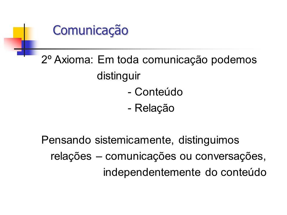 Comunicação Comunicação 2º Axioma: Em toda comunicação podemos distinguir - Conteúdo - Relação Pensando sistemicamente, distinguimos relações – comuni