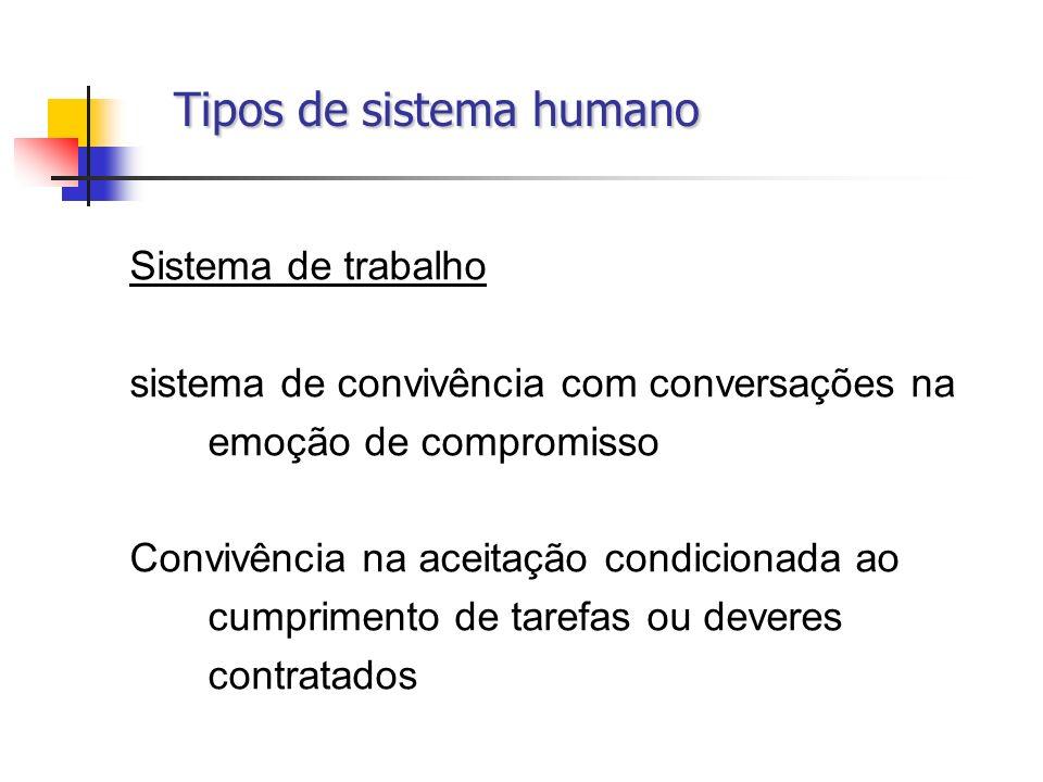 Tipos de sistema humano Tipos de sistema humano Sistema de trabalho sistema de convivência com conversações na emoção de compromisso Convivência na ac