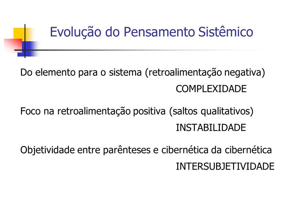 Evolução do Pensamento Sistêmico Do elemento para o sistema (retroalimentação negativa) COMPLEXIDADE Foco na retroalimentação positiva (saltos qualita