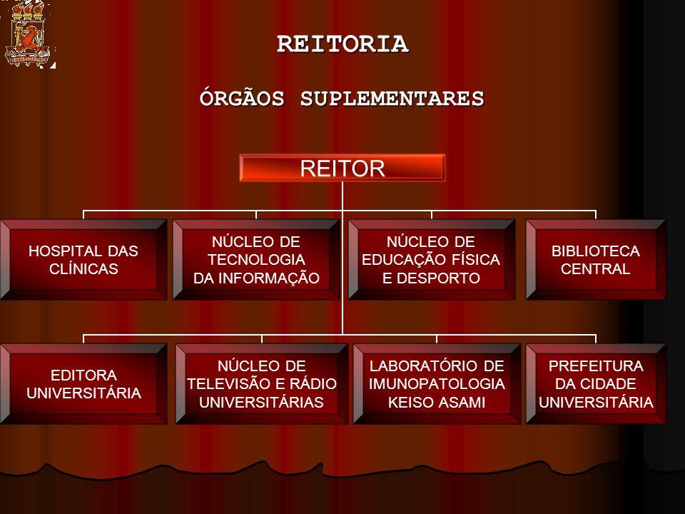 REITORIA ÓRGÃOS SUPLEMENTARES REITOR HOSPITAL DAS CLÍNICAS NÚCLEO DE TECNOLOGIA DA INFORMAÇÃO NÚCLEO DE EDUCAÇÃO FÍSICA E DESPORTO PREFEITURA DA CIDADE UNIVERSITÁRIA NÚCLEO DE TELEVISÃO E RÁDIO UNIVERSITÁRIAS LABORATÓRIO DE IMUNOPATOLOGIA KEISO ASAMI EDITORA UNIVERSITÁRIA BIBLIOTECA CENTRAL