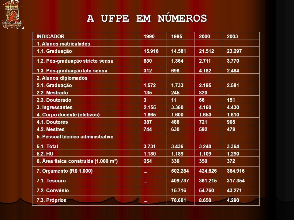 A UFPE EM NÚMEROS INDICADOR1990199520002003 1. Alunos matriculados 1.1.