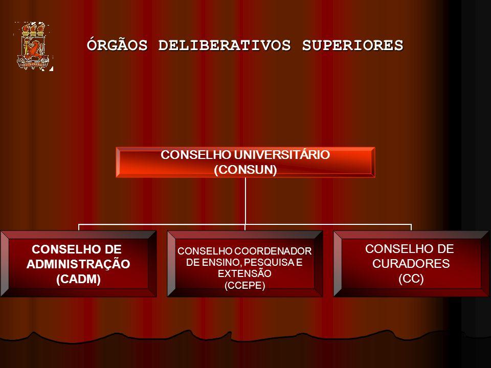 ÓRGÃOS DELIBERATIVOS SUPERIORES Conselho Universitário (CONSUN): constituído pelos membros do CADM e do CCEPE, é o órgão máximo da Universidade; Conselho Universitário (CONSUN): constituído pelos membros do CADM e do CCEPE, é o órgão máximo da Universidade; Conselho de Administração (CADM): constituído pelo Reitor, Vice-Reitor, Pró-Reitores, Diretores e Vice-Diretores de Centro, representantes das classes de magistério superior e dos estudantes e, também, por representação da Associação Comercial, da FIEPE e dos órgãos estaduais dos profissionais liberais.
