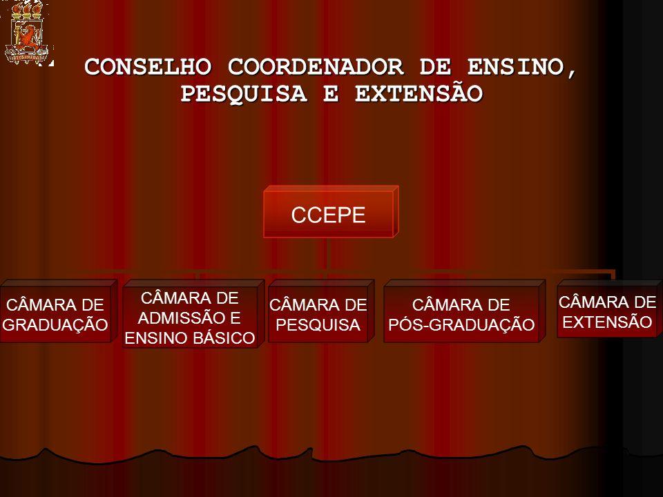 CONSELHO COORDENADOR DE ENSINO, PESQUISA E EXTENSÃO CCEPE CÂMARA DE GRADUAÇÃO CÂMARA DE ADMISSÃO E ENSINO BÁSICO CÂMARA DE PESQUISA CÂMARA DE PÓS- GRADUAÇÃO CÂMARA DE EXTENSÃO