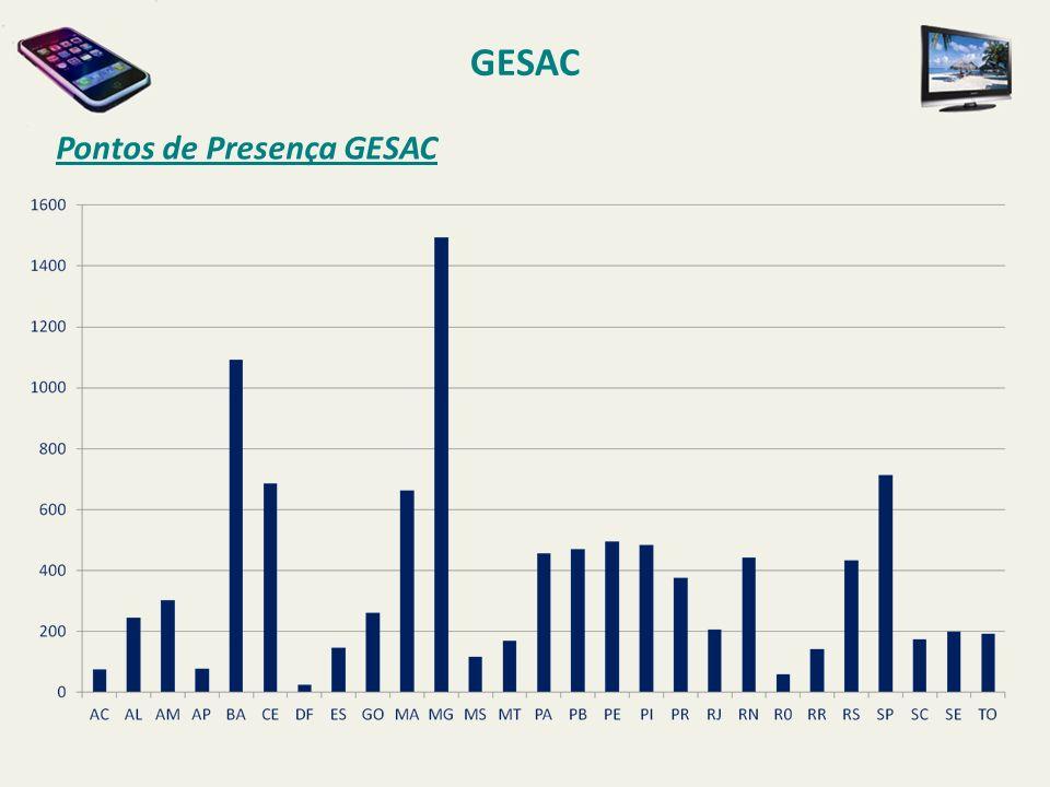 GESAC Pontos de Presença GESAC