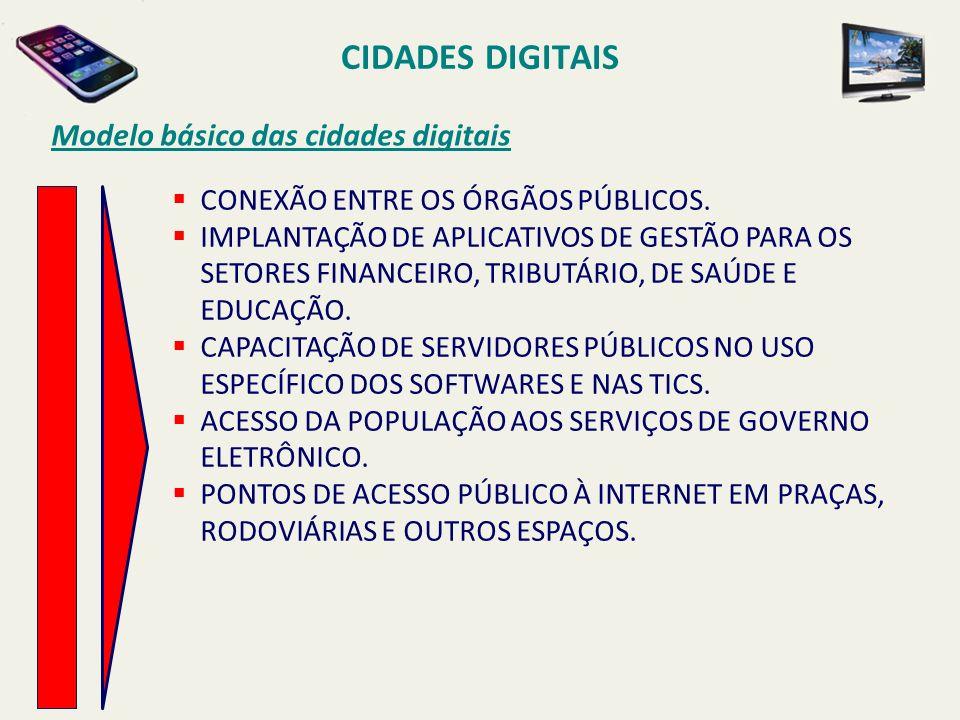 CIDADES DIGITAIS Modelo básico das cidades digitais CONEXÃO ENTRE OS ÓRGÃOS PÚBLICOS. IMPLANTAÇÃO DE APLICATIVOS DE GESTÃO PARA OS SETORES FINANCEIRO,