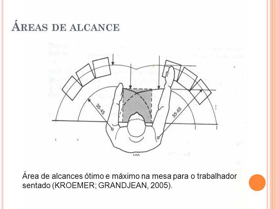 Área de alcances ótimo e máximo na mesa para o trabalhador sentado (KROEMER; GRANDJEAN, 2005). Á REAS DE ALCANCE