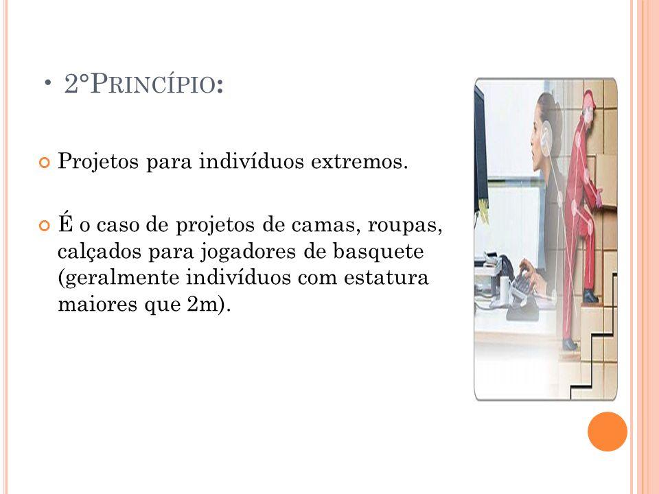 2°P RINCÍPIO : Projetos para indivíduos extremos. É o caso de projetos de camas, roupas, calçados para jogadores de basquete (geralmente indivíduos co