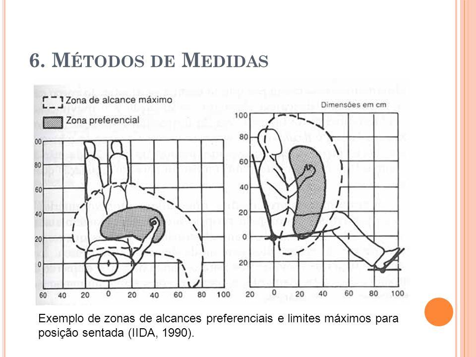 6. M ÉTODOS DE M EDIDAS Exemplo de zonas de alcances preferenciais e limites máximos para posição sentada (IIDA, 1990).