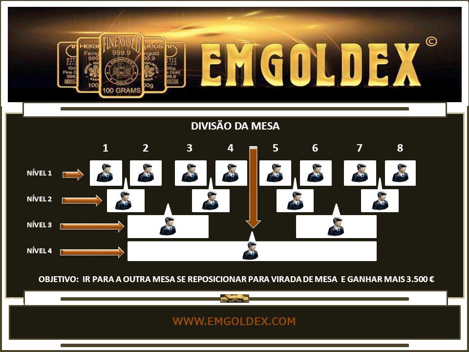 WWW.EMGOLDEX.COM NÍVEL 1 NÍVEL 4 NÍVEL 3 NÍVEL 2 NÍVEL 4 12345678 DIVISÃO DA MESA OBJETIVO: IR PARA A OUTRA MESA SE REPOSICIONAR PARA VIRADA DE MESA E GANHAR MAIS 3.500