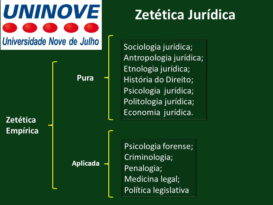 Zetética Jurídica Zetética Empírica Sociologia jurídica; Antropologia jurídica; Etnologia jurídica; História do Direito; Psicologia jurídica; Politolo
