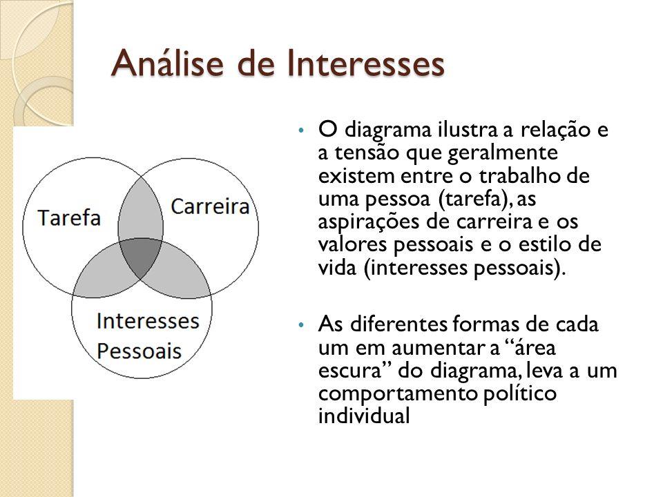 Análise de Interesses O diagrama ilustra a relação e a tensão que geralmente existem entre o trabalho de uma pessoa (tarefa), as aspirações de carreir