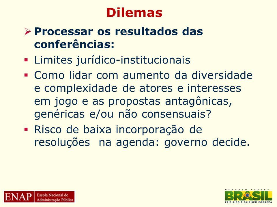 Dilemas Processar os resultados das conferências: Limites jurídico-institucionais Como lidar com aumento da diversidade e complexidade de atores e int