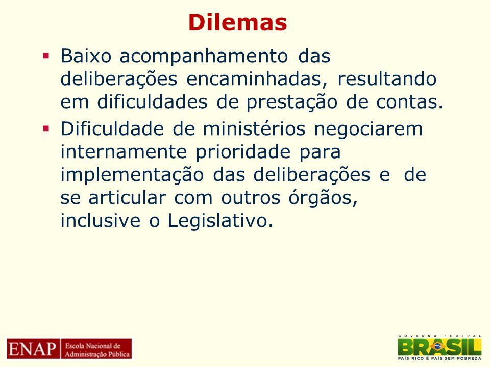 Dilemas Baixo acompanhamento das deliberações encaminhadas, resultando em dificuldades de prestação de contas. Dificuldade de ministérios negociarem i