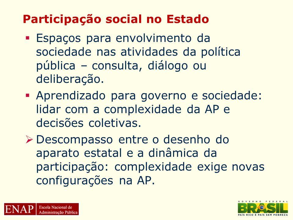 Participação social no Estado Espaços para envolvimento da sociedade nas atividades da política pública – consulta, diálogo ou deliberação. Aprendizad