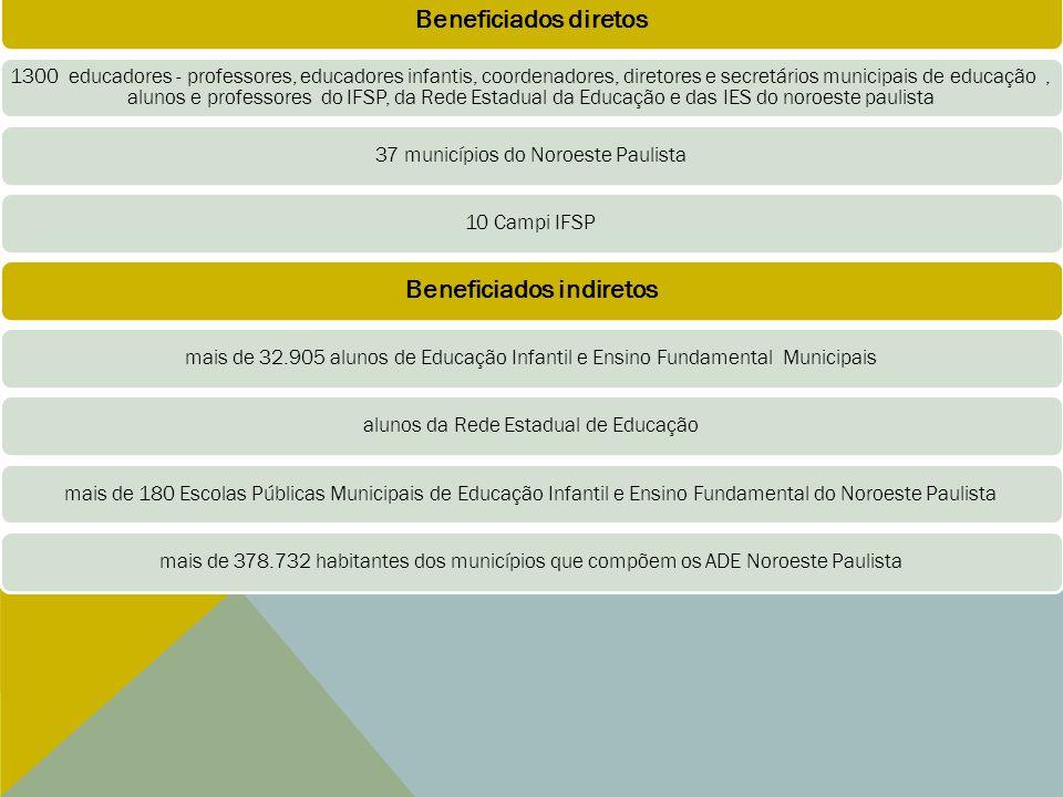 ORÇAMENTO INICIAL - Receita/Despesa 2013 Receita 2013 Saldo do 1o.