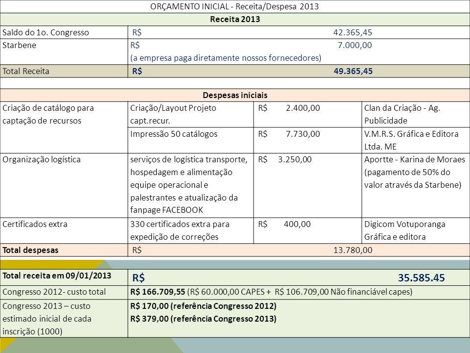 ORÇAMENTO INICIAL - Receita/Despesa 2013 Receita 2013 Saldo do 1o. Congresso R$ 42.365,45 Starbene R$ 7.000,00 (a empresa paga diretamente nossos forn