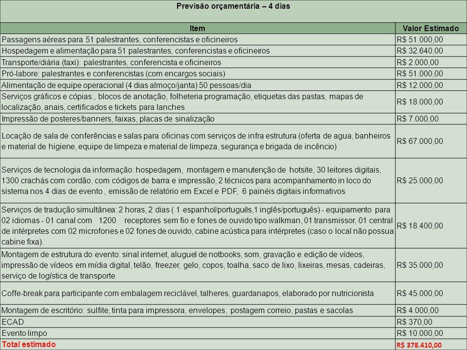 Previsão orçamentária – 4 dias ItemValor Estimado Passagens aéreas para 51 palestrantes, conferencistas e oficineirosR$ 51.000,00 Hospedagem e aliment