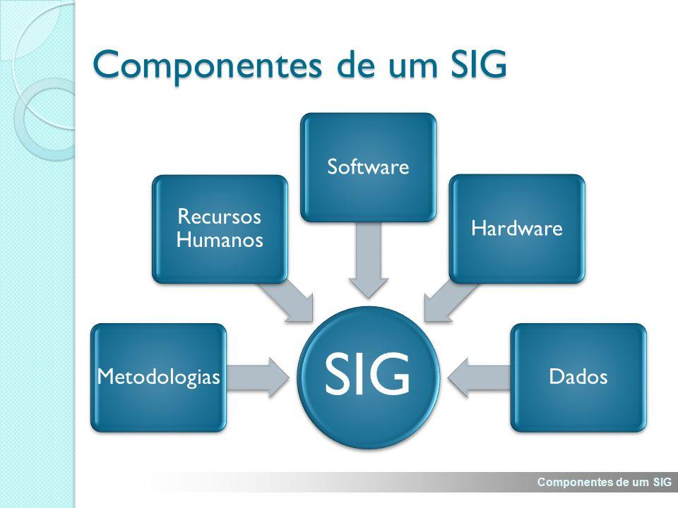 Componentes de um SIG SIG Metodologias Recursos Humanos SoftwareHardwareDados