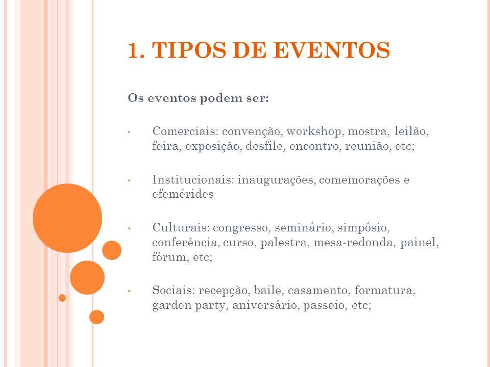 1. TIPOS DE EVENTOS Os eventos podem ser: Comerciais: convenção, workshop, mostra, leilão, feira, exposição, desfile, encontro, reunião, etc; Instituc