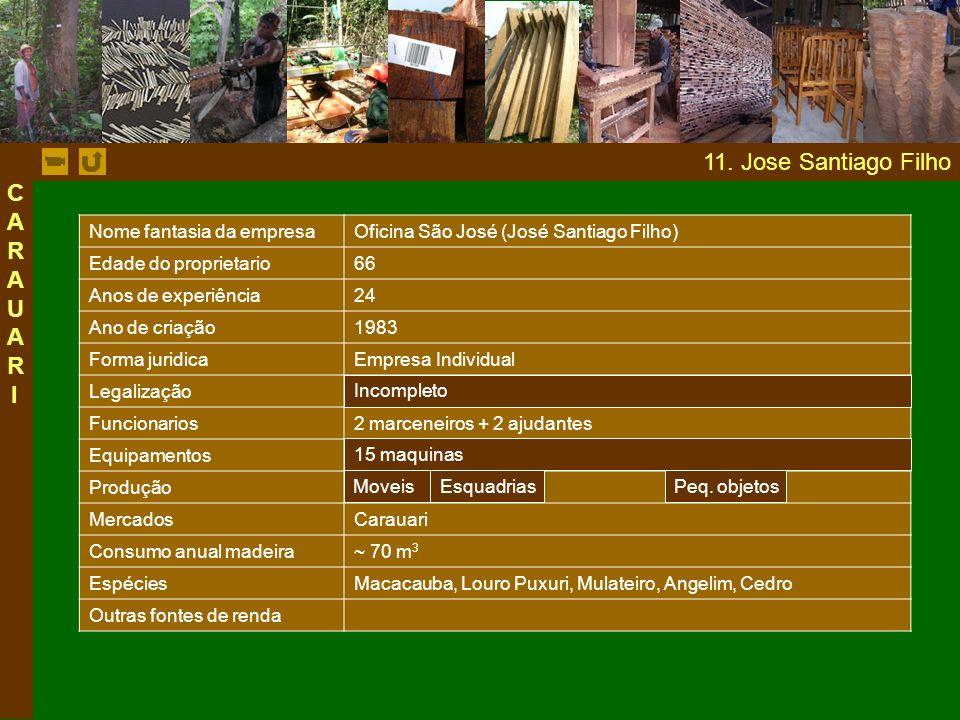 11. Jose Santiago Filho Nome fantasia da empresaOficina São José (José Santiago Filho) Edade do proprietario66 Anos de experiência24 Ano de criação198