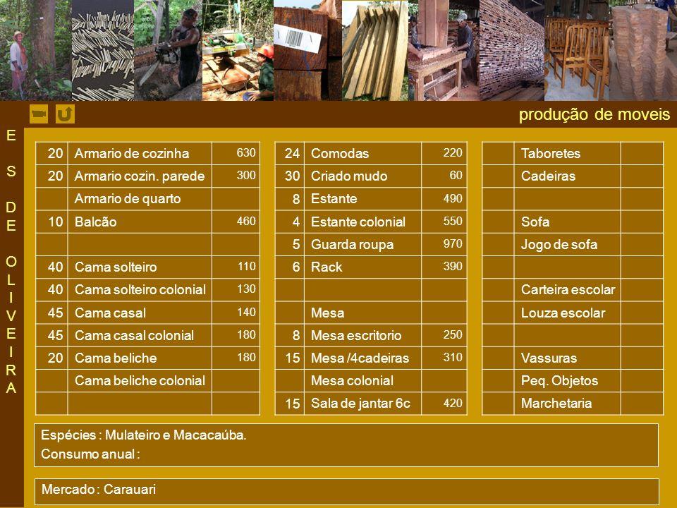 produção de moveis 20 Armario de cozinha 630 24 Comodas 220 Taboretes 20 Armario cozin.