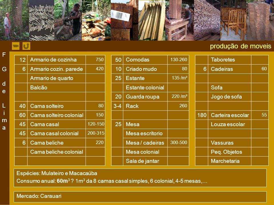 produção de moveis 12 Armario de cozinha 750 50 Comodas 130-260 Taboretes 6 Armario cozin.