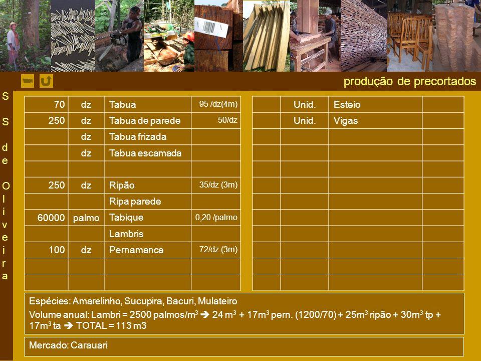 produção de precortados 70dz Tabua 95 /dz(4m) Unid.