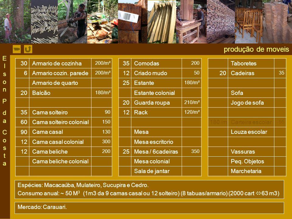 produção de moveis 30 Armario de cozinha 200/m² 35 Comodas 200 Taboretes 6 Armario cozin.