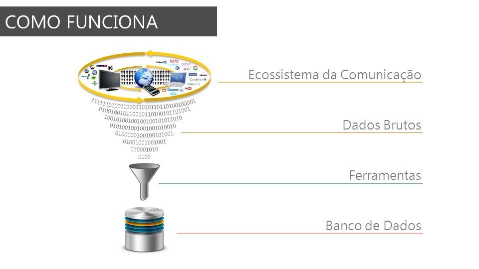 COMO FUNCIONA Ecossistema da Comunicação Dados Brutos Ferramentas Banco de Dados