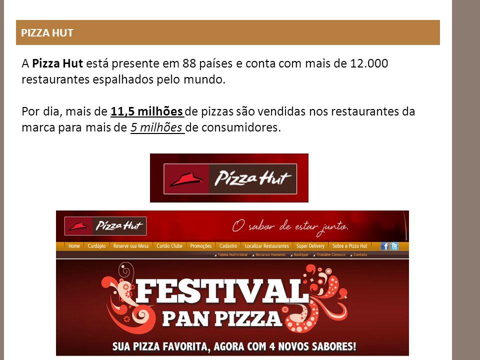 PIZZA HUT A Pizza Hut está presente em 88 países e conta com mais de 12.000 restaurantes espalhados pelo mundo. Por dia, mais de 11,5 milhões de pizza
