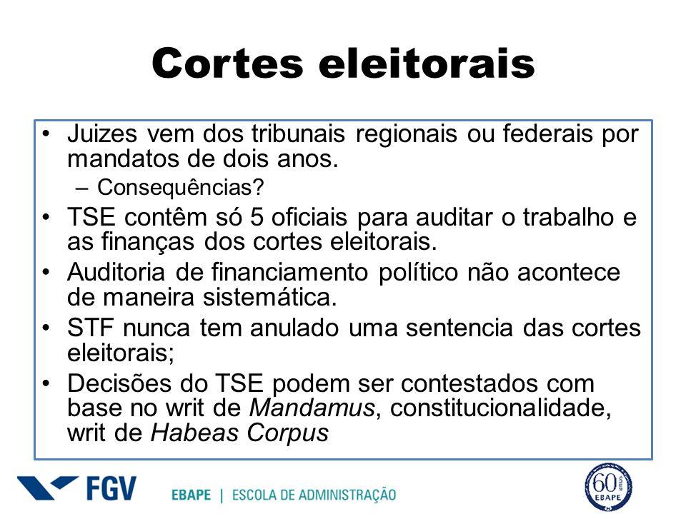 Cortes eleitorais Juizes vem dos tribunais regionais ou federais por mandatos de dois anos. –Consequências? TSE contêm só 5 oficiais para auditar o tr