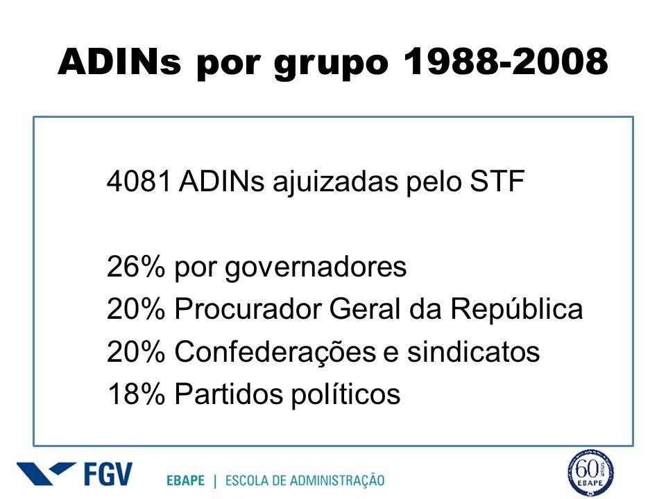 ADINs por grupo 1988-2008 4081 ADINs ajuizadas pelo STF 26% por governadores 20% Procurador Geral da República 20% Confederações e sindicatos 18% Partidos políticos