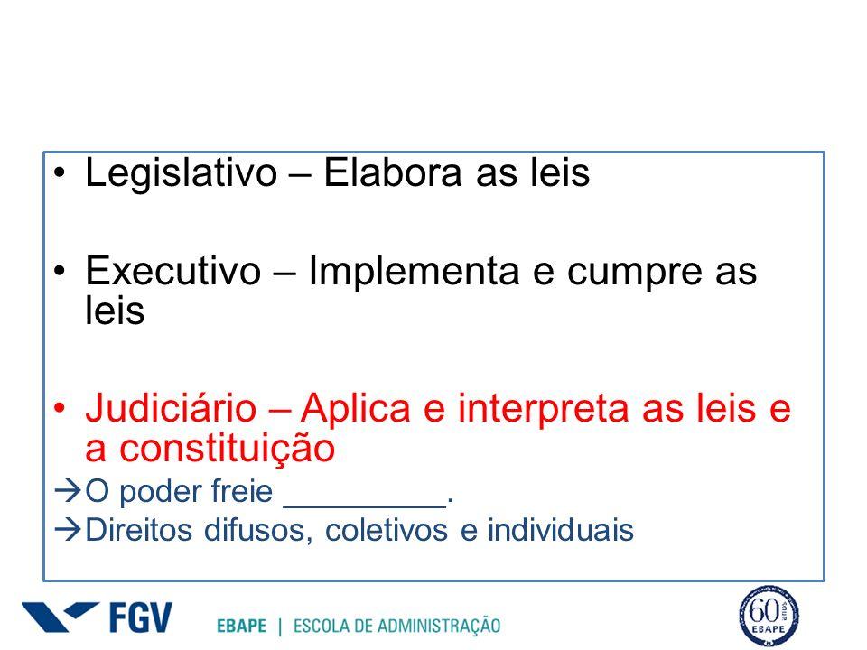 Legislativo – Elabora as leis Executivo – Implementa e cumpre as leis Judiciário – Aplica e interpreta as leis e a constituição O poder freie ________