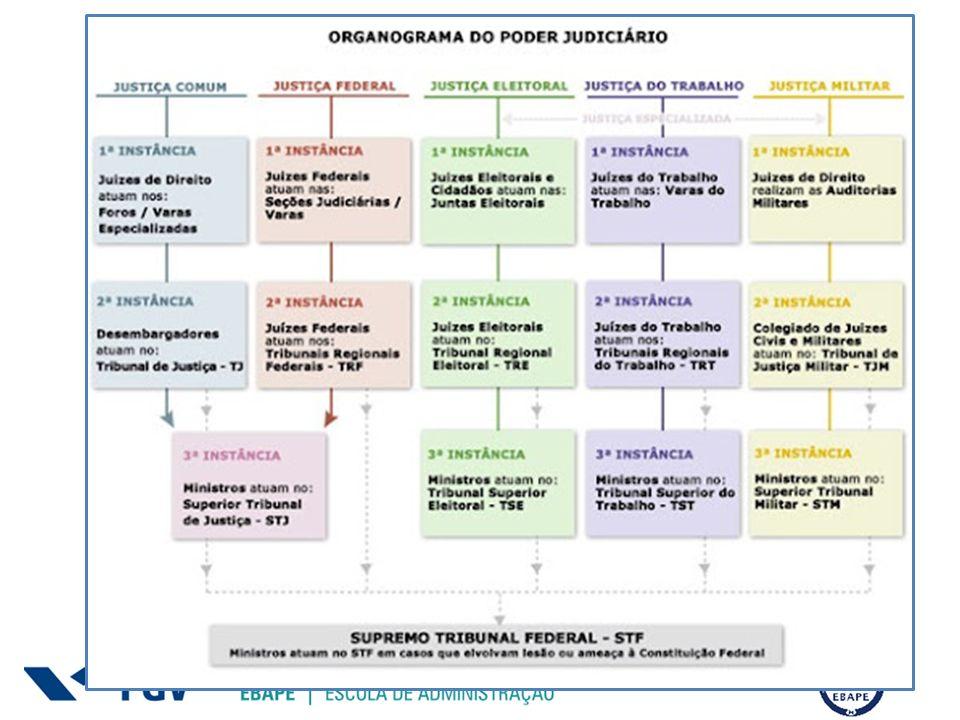 Teia de accountability Por quê a falta de castigos para legisladores malfeitores prejudica a teia de accountability no Brasil.