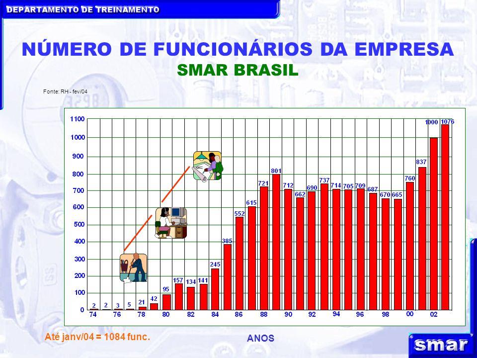 DEPARTAMENTO DE TREINAMENTO NÚMERO DE FUNCIONÁRIOS DA EMPRESA SMAR BRASIL ANOS Fonte: RH - fev/04 Até janv/04 = 1084 func.